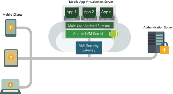 mobile_app_virtualization_diagram