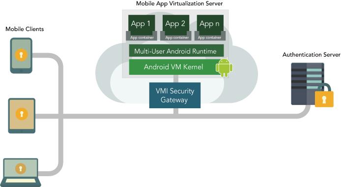 mobile_app_virtualization_diagram