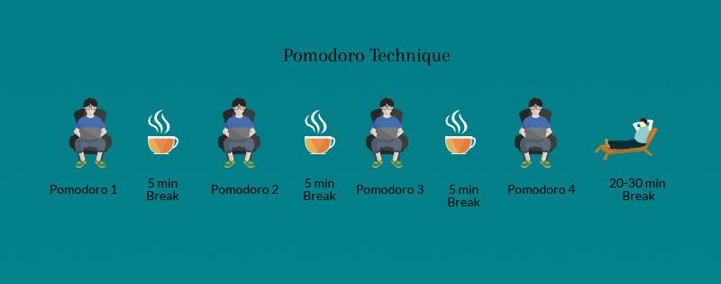 pomodoro_applifyblog
