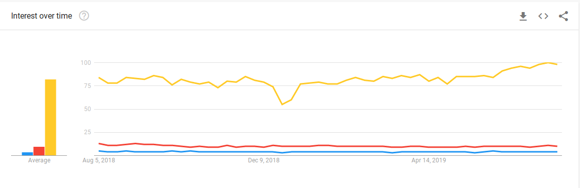 An image from Google Trends indicating the search term for React Native (Yellow) as compared to Android (Red) and iOS (Blue) for August 2019.